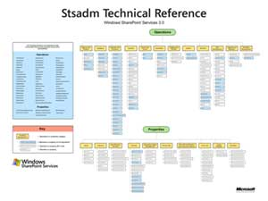 Sharepoint STSADM Reference Chart